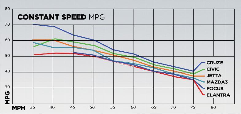Speed Vs Mpg Graph