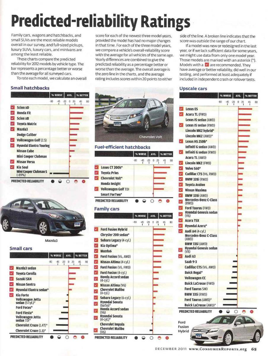 Consumer Reports Cruze reliability (from Dec '11 issue