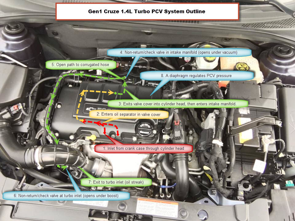 2011 2016 Cruze 1 4l Pcv System Explained