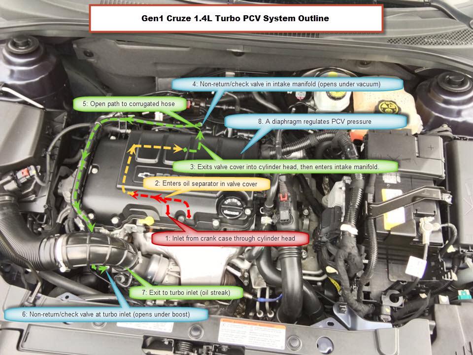 2011-2016 cruze limited 1.4l pcv system explained | chevrolet ...  chevy cruze forum