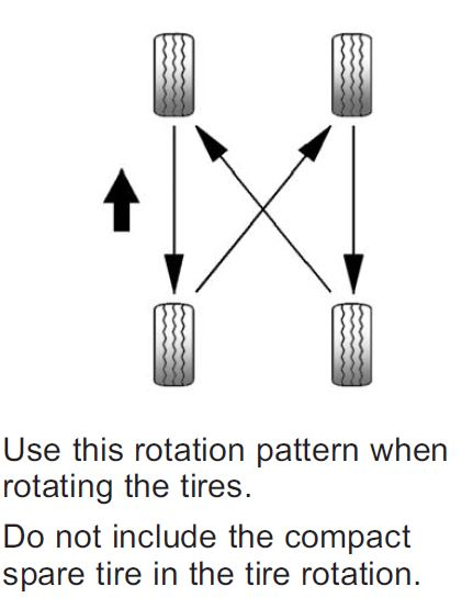 Rotation Diagrams Tire Rotation Diagram