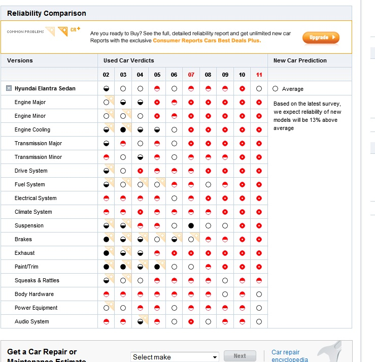 Cars For Consumer Guide: Consumer Reports Cruze Reliability (from Dec '11 Issue