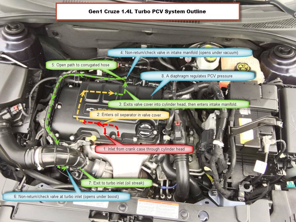 2011-2016 cruze limited 1.4l pcv system explained | chevrolet cruze forums  chevrolet cruze forums